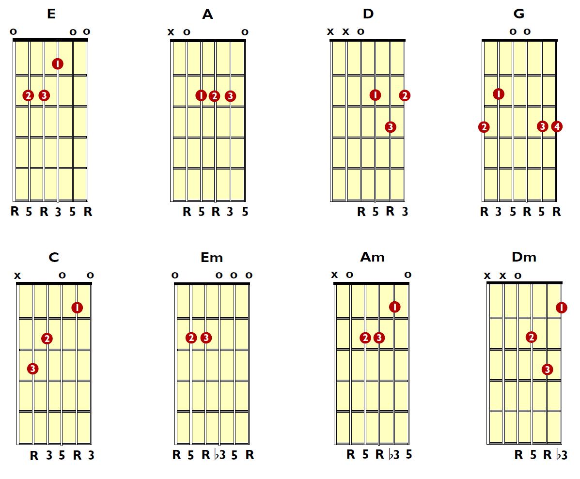 10 Cara Belajar Bermain Gitar Berkonten